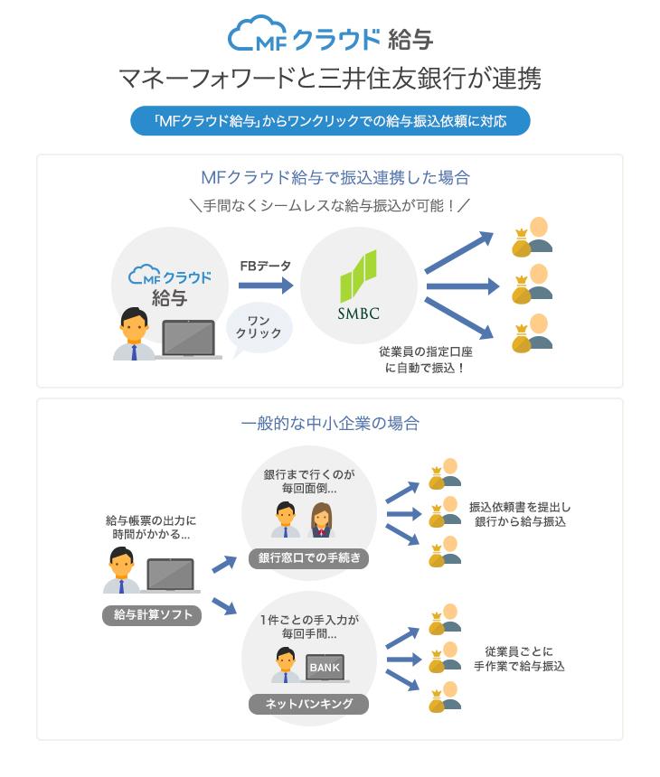 マネーフォワードと三井住友銀行が連携